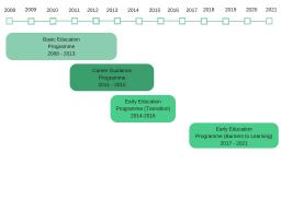 VVOB Vietnam education programmes (2008-2021)